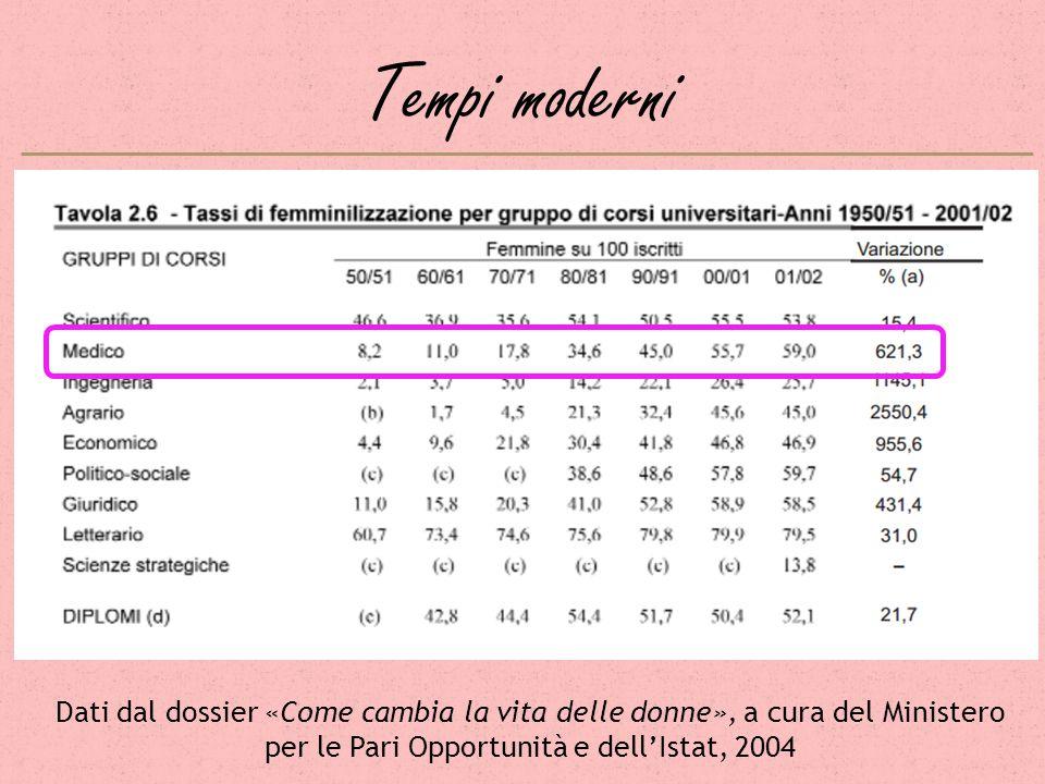 Tempi moderni Dati dal dossier «Come cambia la vita delle donne», a cura del Ministero per le Pari Opportunità e dell'Istat, 2004.
