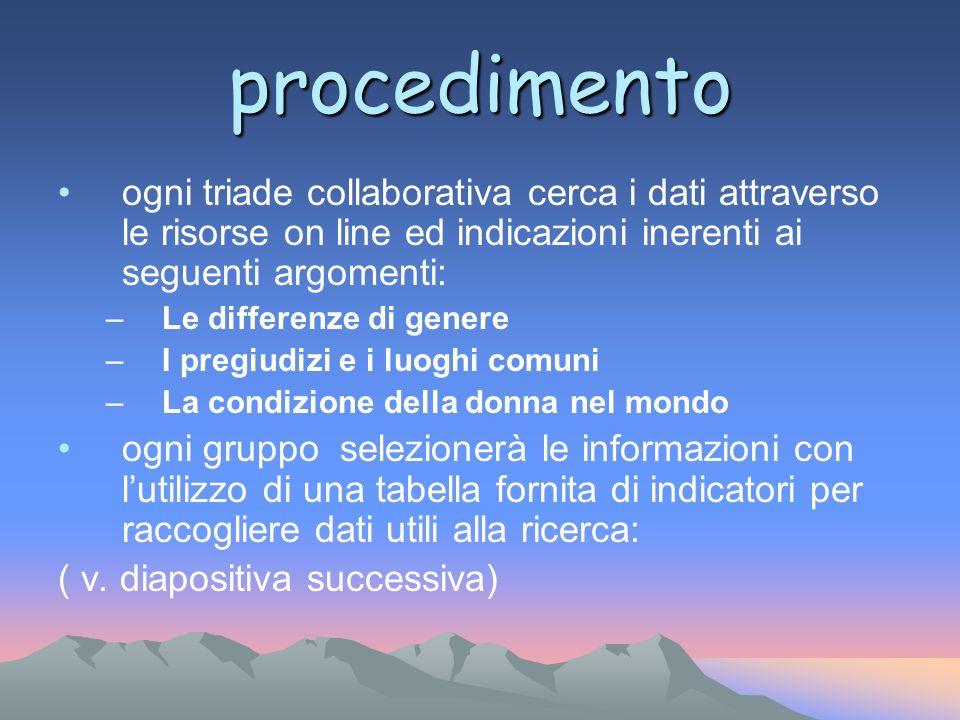 procedimento ogni triade collaborativa cerca i dati attraverso le risorse on line ed indicazioni inerenti ai seguenti argomenti: