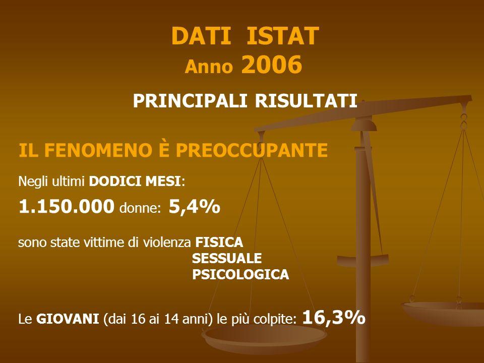 DATI ISTAT Anno 2006 PRINCIPALI RISULTATI IL FENOMENO È PREOCCUPANTE