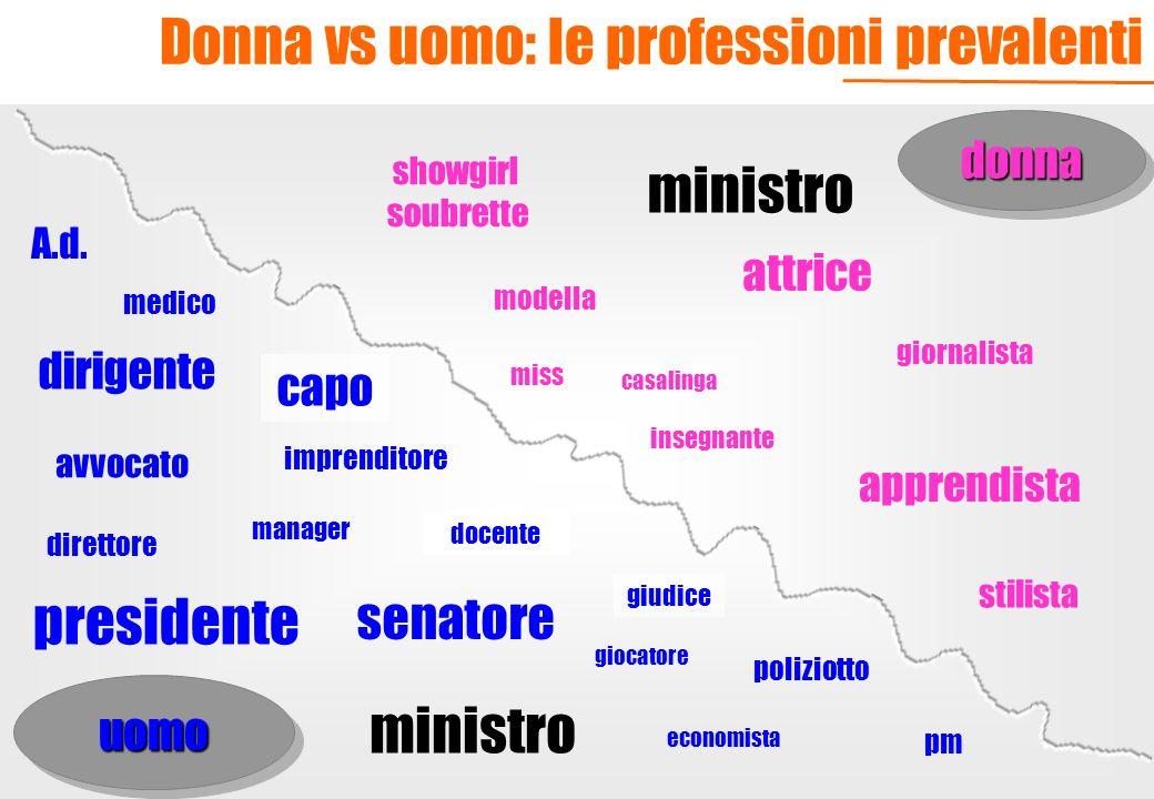 Donna vs uomo: le professioni prevalenti