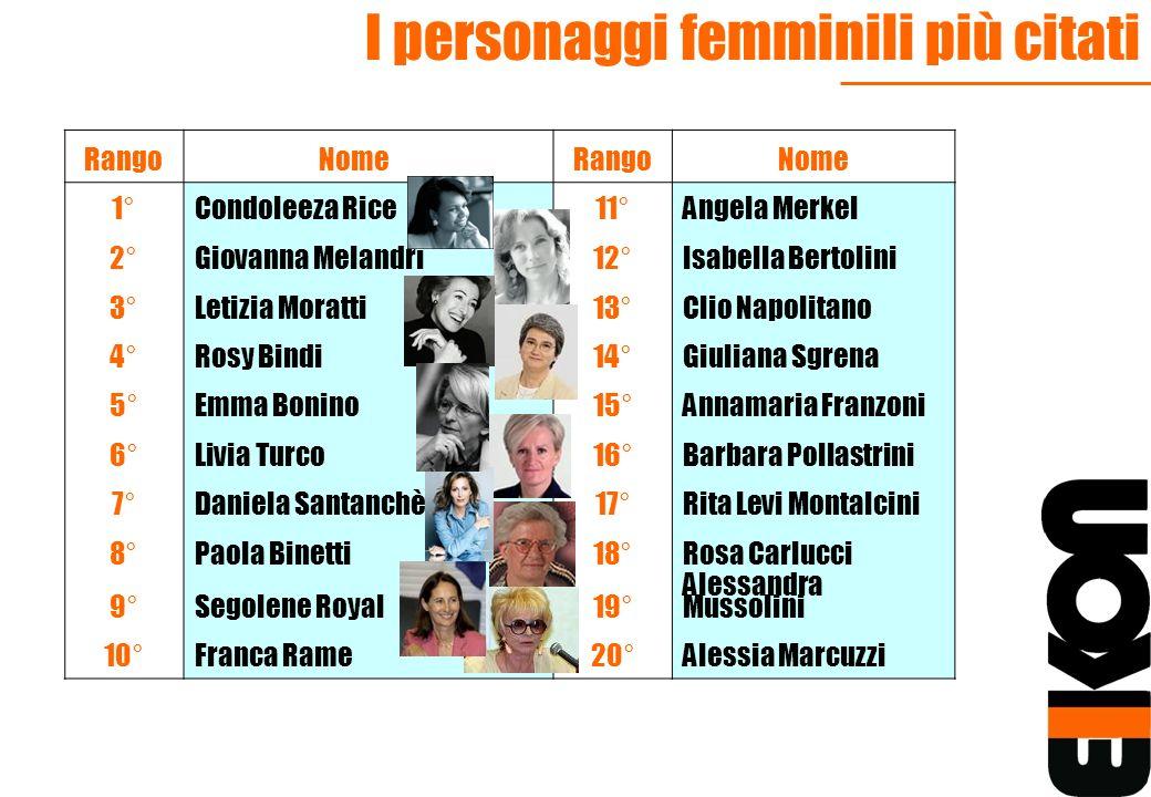 I personaggi femminili più citati