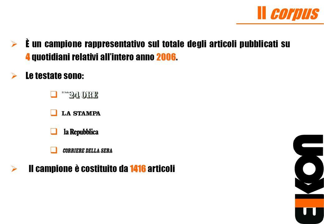 Il corpus È un campione rappresentativo sul totale degli articoli pubblicati su 4 quotidiani relativi all'intero anno 2006.