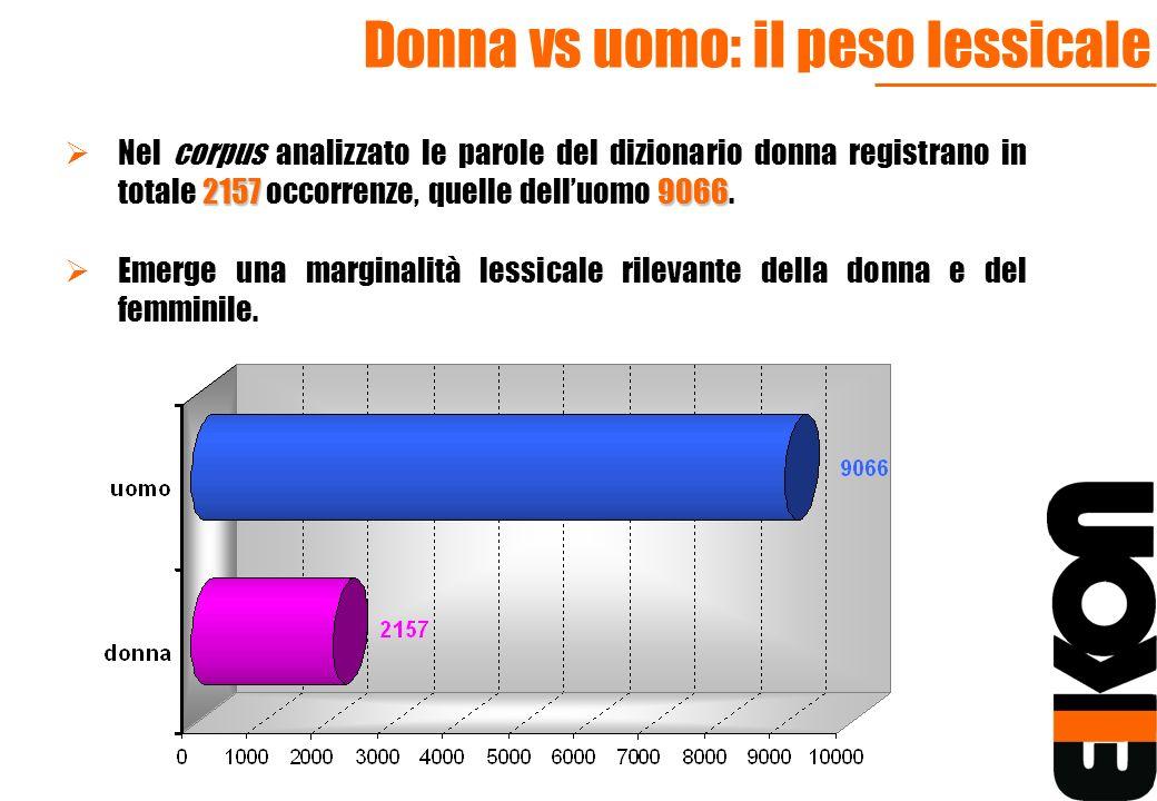 Donna vs uomo: il peso lessicale
