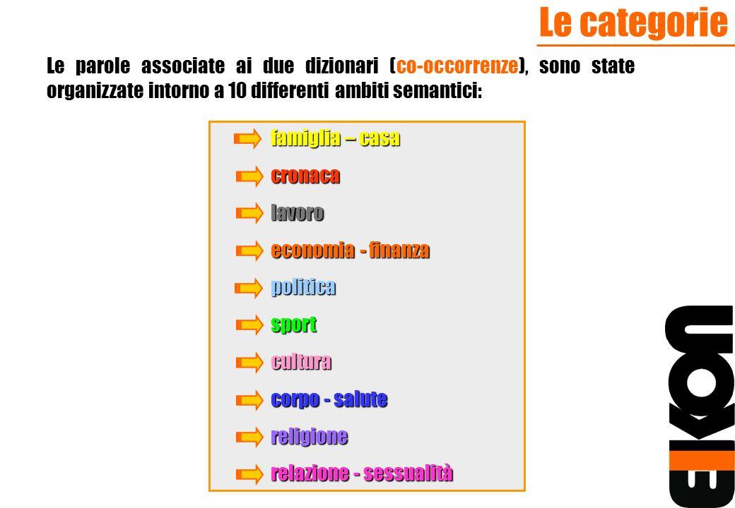 Le categorie Le parole associate ai due dizionari (co-occorrenze), sono state organizzate intorno a 10 differenti ambiti semantici: