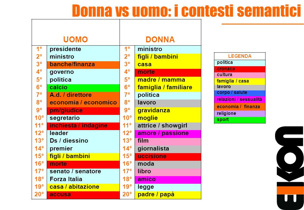 Donna vs uomo: i contesti semantici