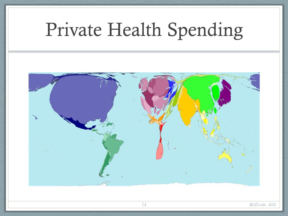 Private Health Spending