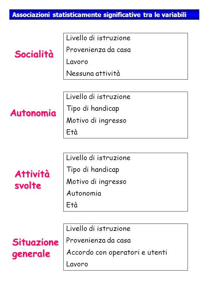 Socialità Autonomia Attività svolte Situazione generale