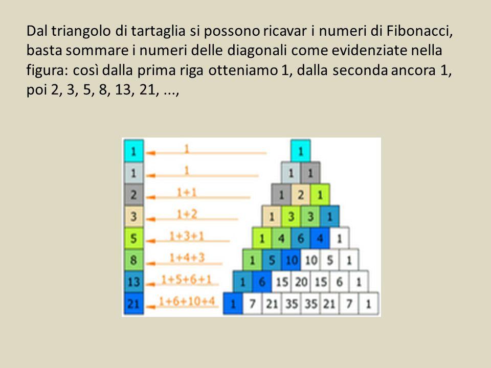 Dal triangolo di tartaglia si possono ricavar i numeri di Fibonacci, basta sommare i numeri delle diagonali come evidenziate nella figura: così dalla prima riga otteniamo 1, dalla seconda ancora 1, poi 2, 3, 5, 8, 13, 21, ...,