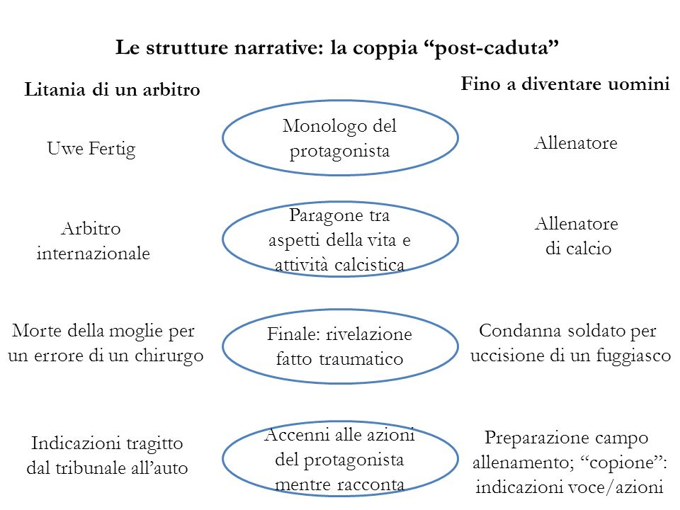 Le strutture narrative: la coppia post-caduta
