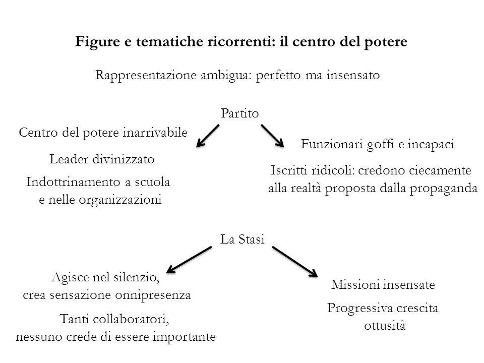 Figure e tematiche ricorrenti: il centro del potere
