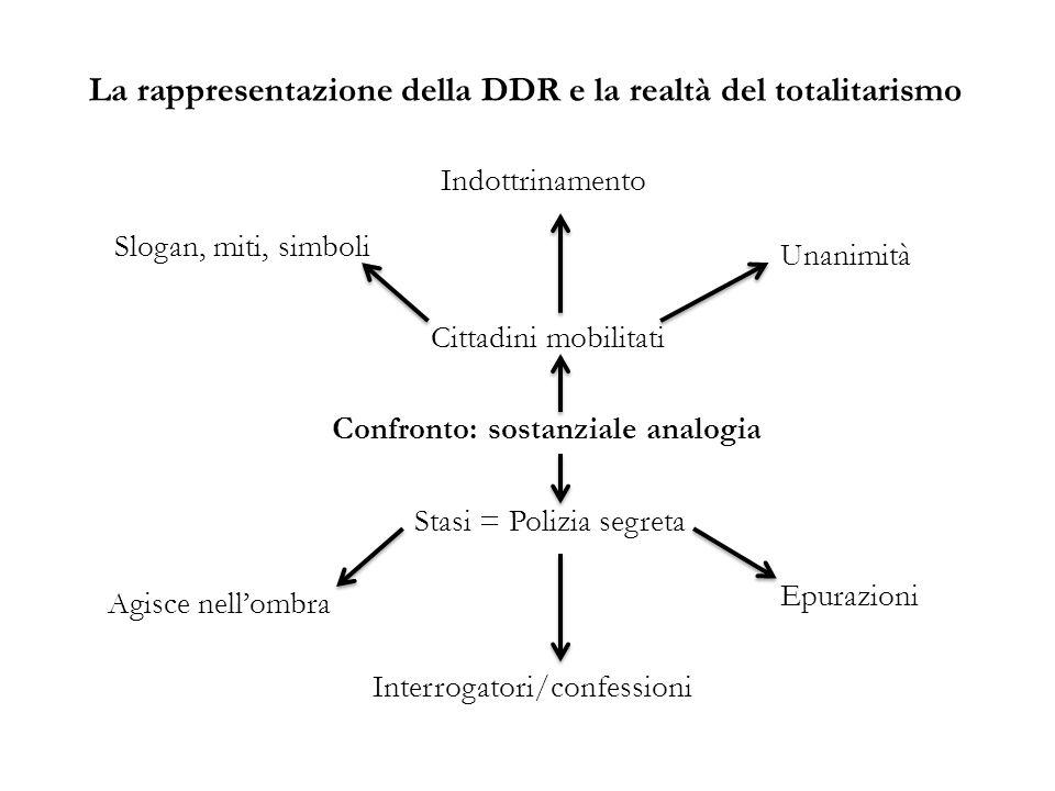 La rappresentazione della DDR e la realtà del totalitarismo