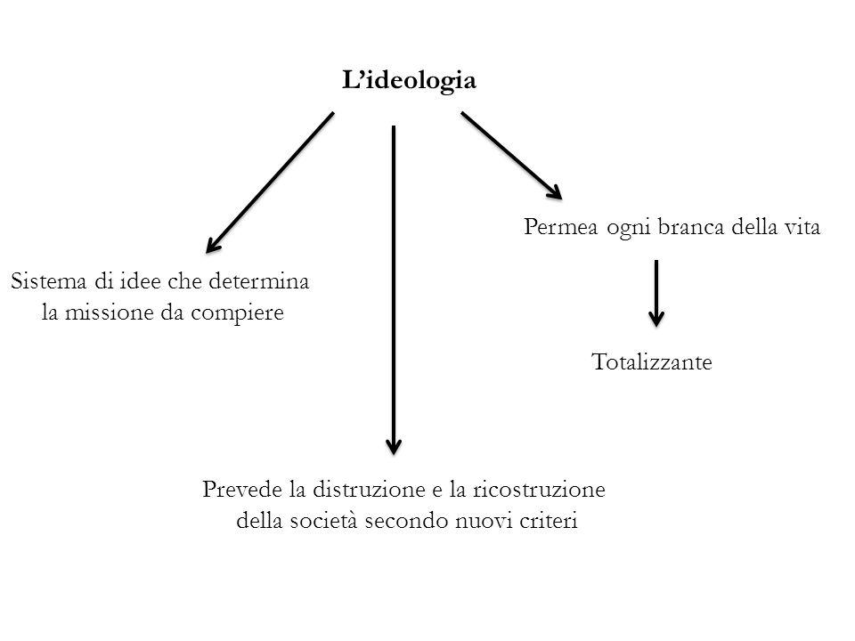 L'ideologia Permea ogni branca della vita