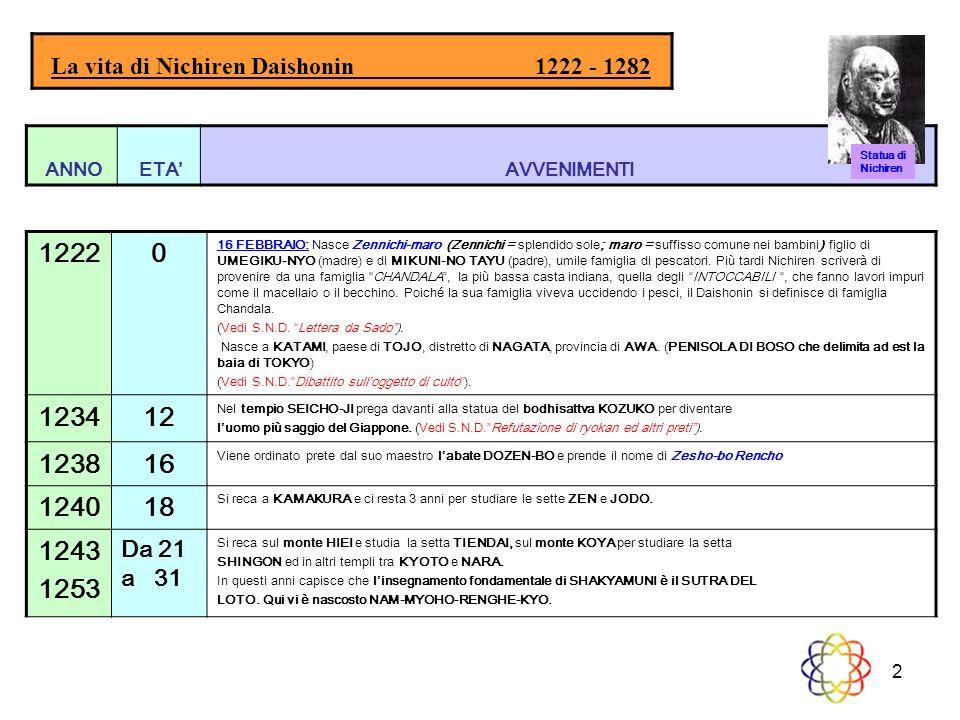 La vita di Nichiren Daishonin 1222 - 1282