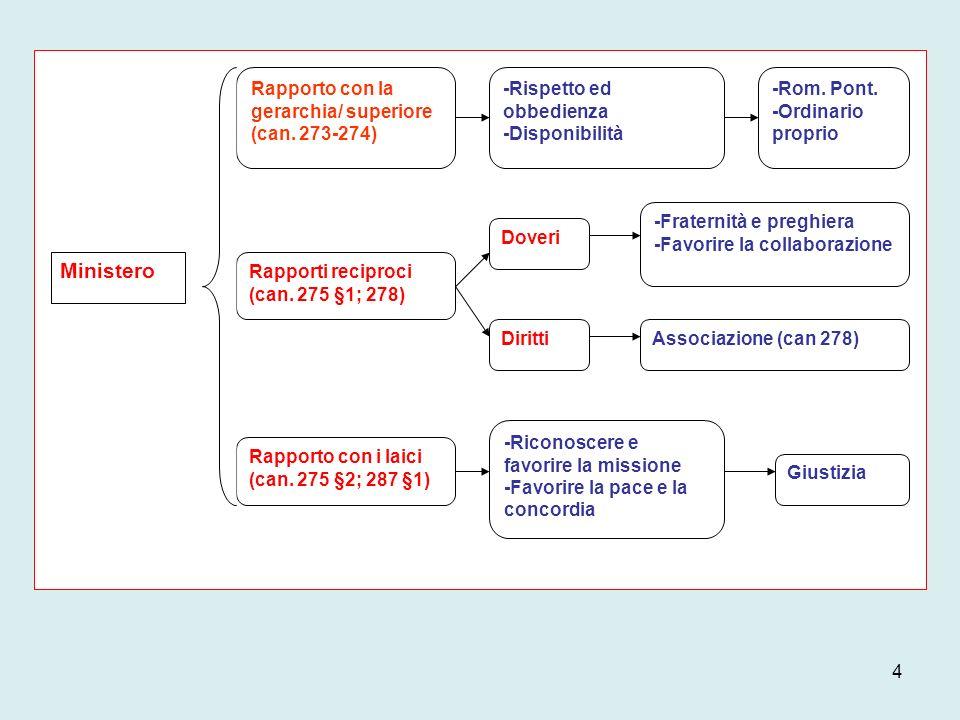 Ministero Rapporto con la gerarchia/ superiore (can. 273-274)