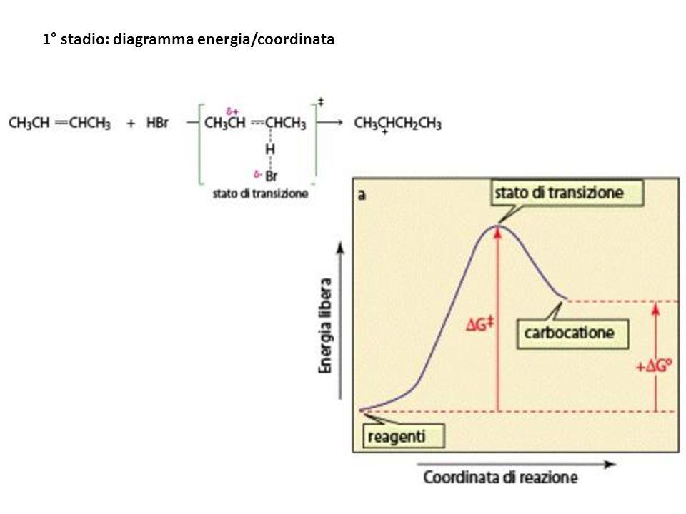 1° stadio: diagramma energia/coordinata