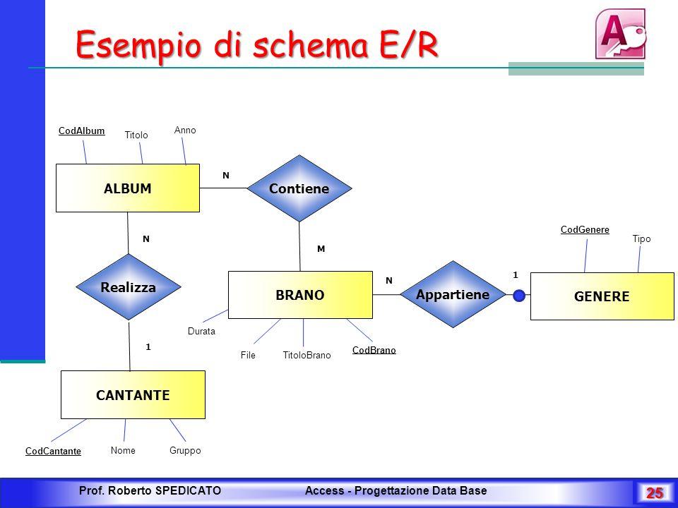 Esempio di schema E/R Contiene ALBUM Realizza Appartiene BRANO GENERE