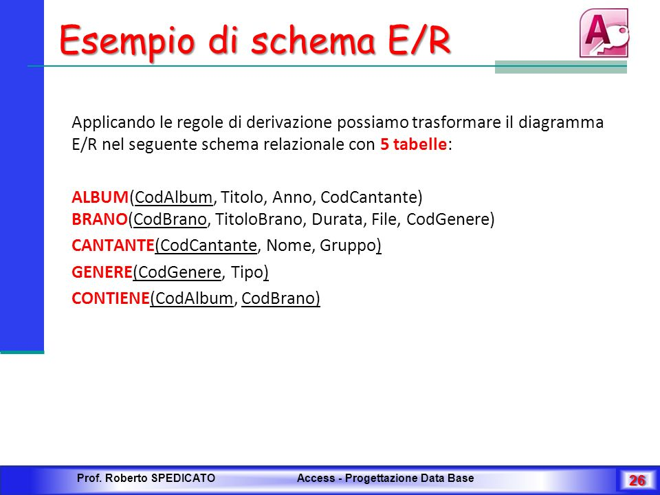 Esempio di schema E/R Applicando le regole di derivazione possiamo trasformare il diagramma E/R nel seguente schema relazionale con 5 tabelle: