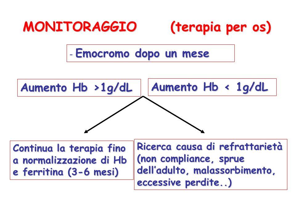 MONITORAGGIO (terapia per os)