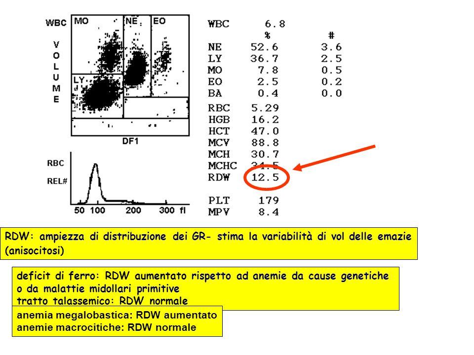 RDW: ampiezza di distribuzione dei GR- stima la variabilità di vol delle emazie