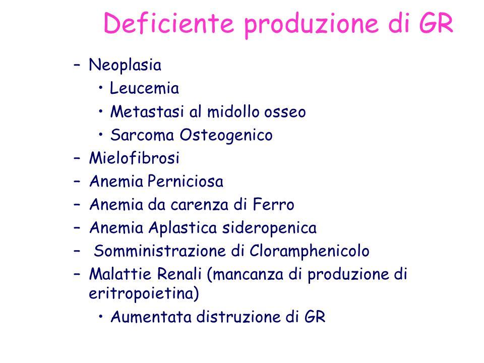 Deficiente produzione di GR