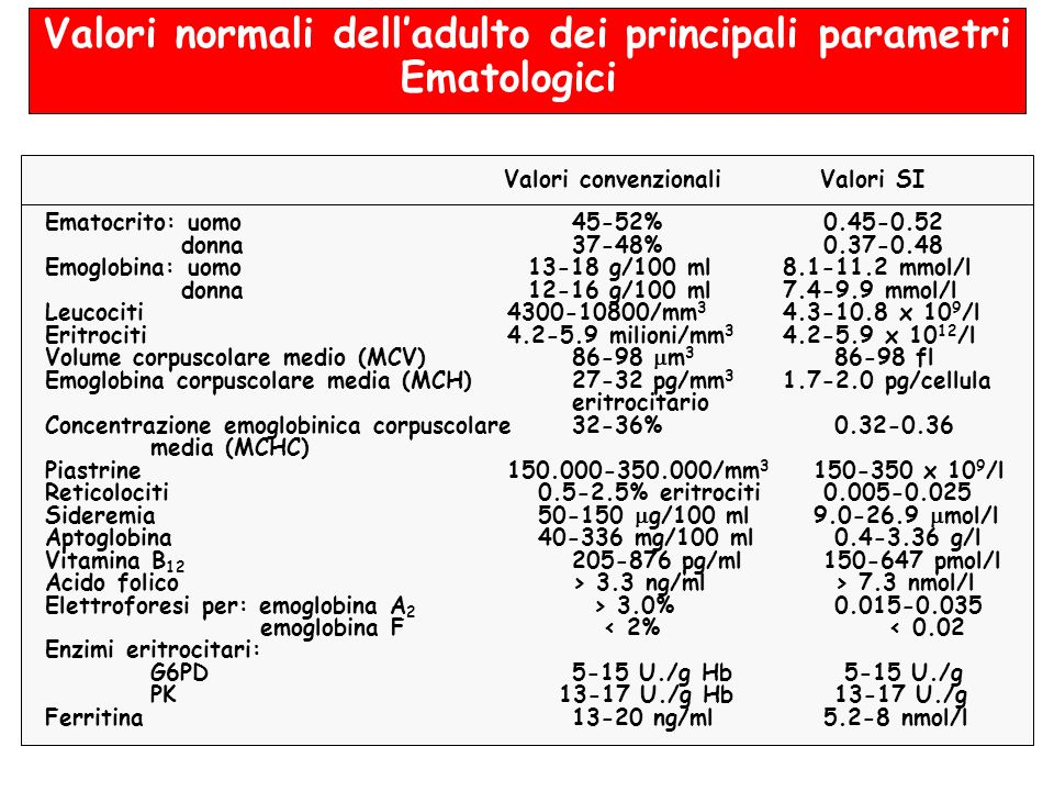 Valori normali dell'adulto dei principali parametri