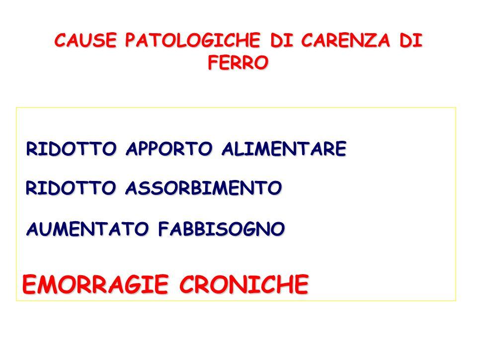 CAUSE PATOLOGICHE DI CARENZA DI FERRO