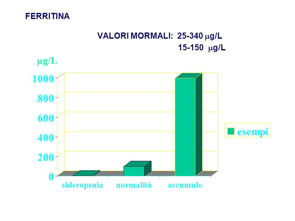 FERRITINA VALORI MORMALI: 25-340 g/L 15-150 g/L