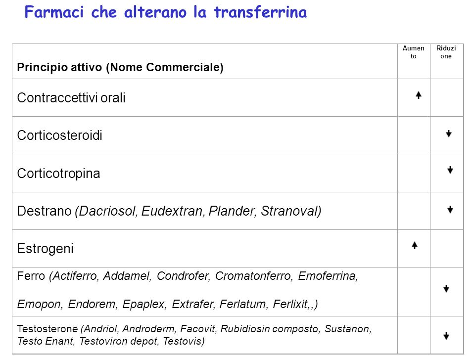 Farmaci che alterano la transferrina