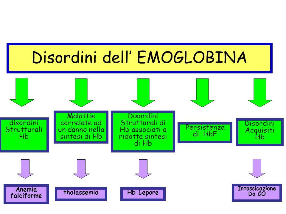Disordini dell' EMOGLOBINA