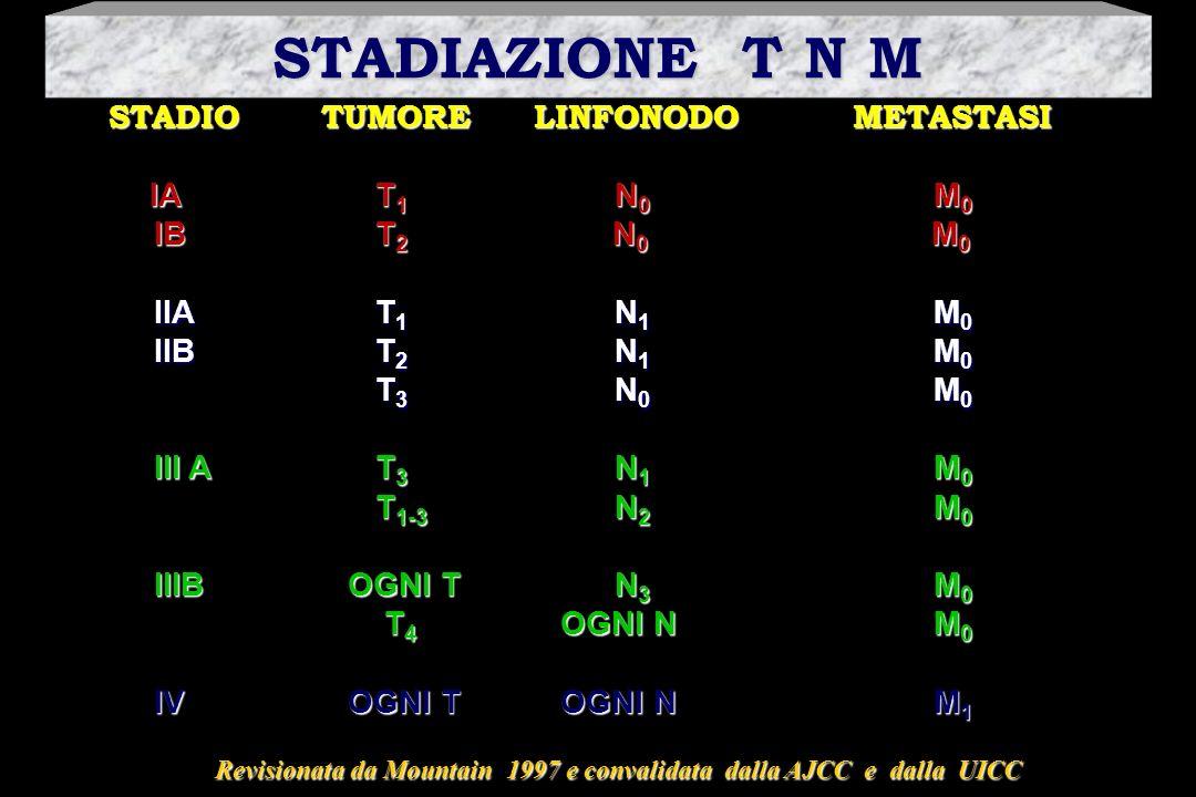 STADIAZIONE T N M STADIO TUMORE LINFONODO METASTASI. IA T1 N0 M0. IB T2 N0 M0.
