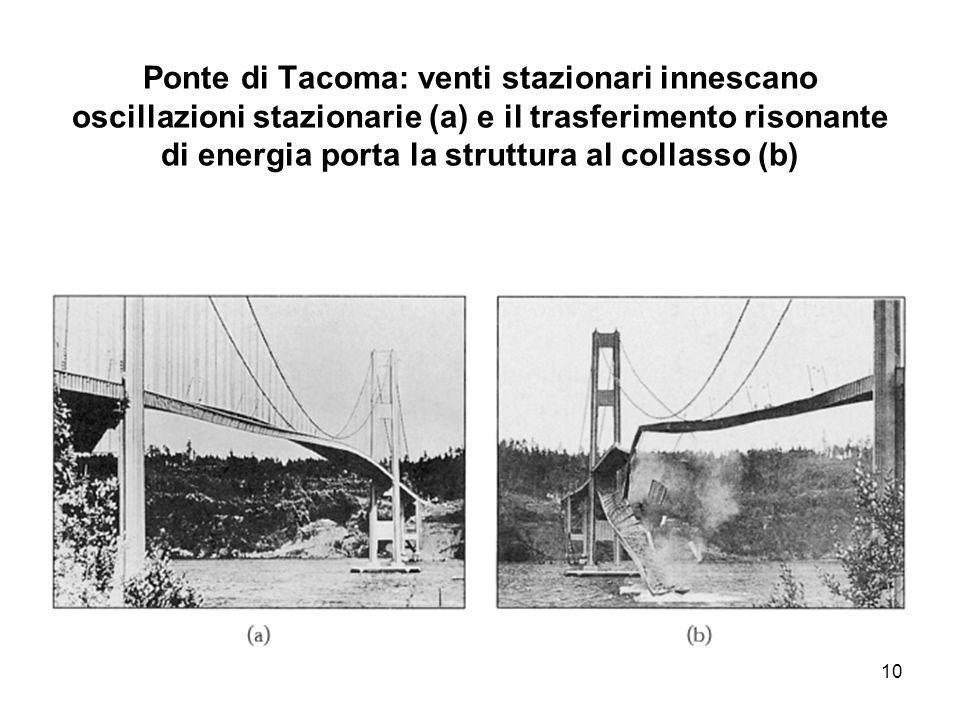 Ponte di Tacoma: venti stazionari innescano oscillazioni stazionarie (a) e il trasferimento risonante di energia porta la struttura al collasso (b)