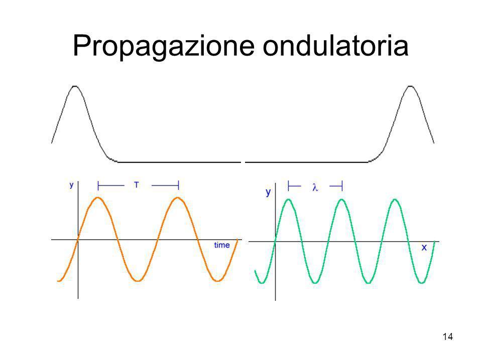 Propagazione ondulatoria