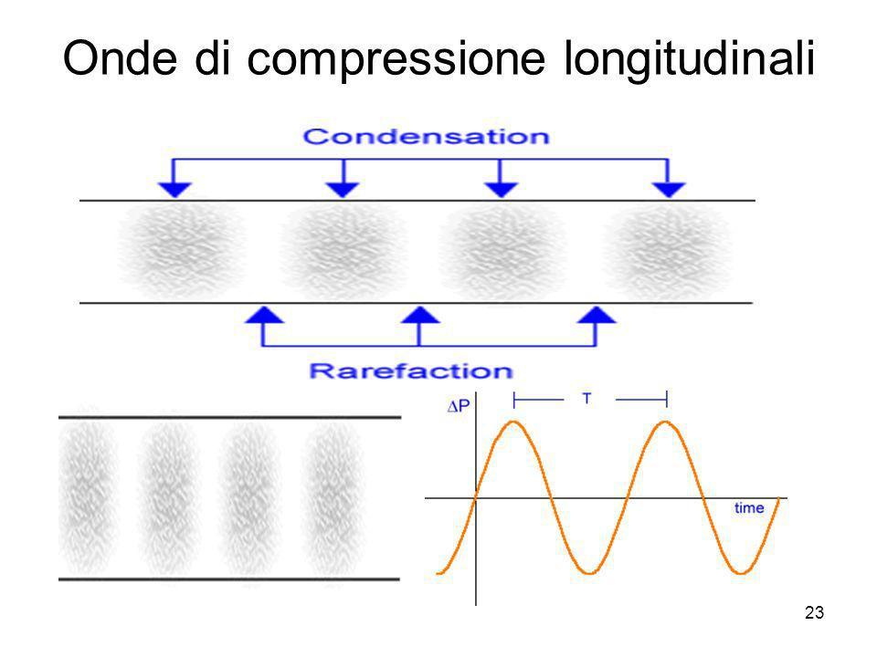 Onde di compressione longitudinali