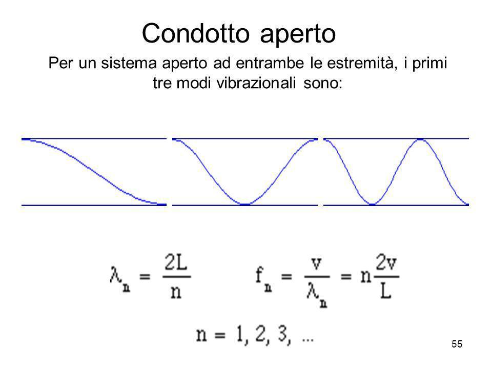 Condotto aperto Per un sistema aperto ad entrambe le estremità, i primi. tre modi vibrazionali sono: