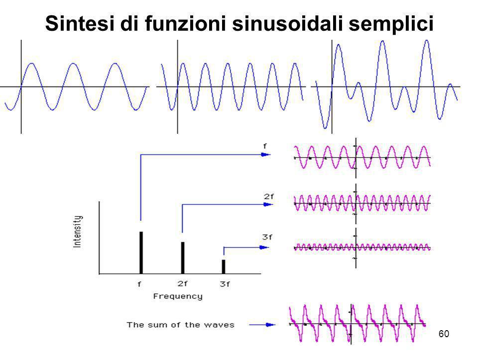Sintesi di funzioni sinusoidali semplici
