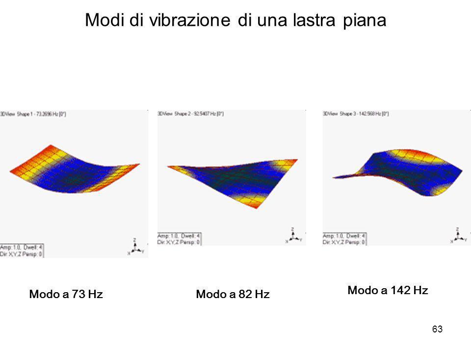 Modi di vibrazione di una lastra piana