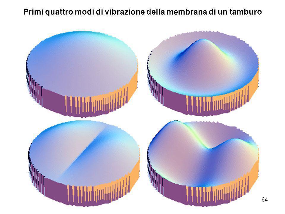Primi quattro modi di vibrazione della membrana di un tamburo