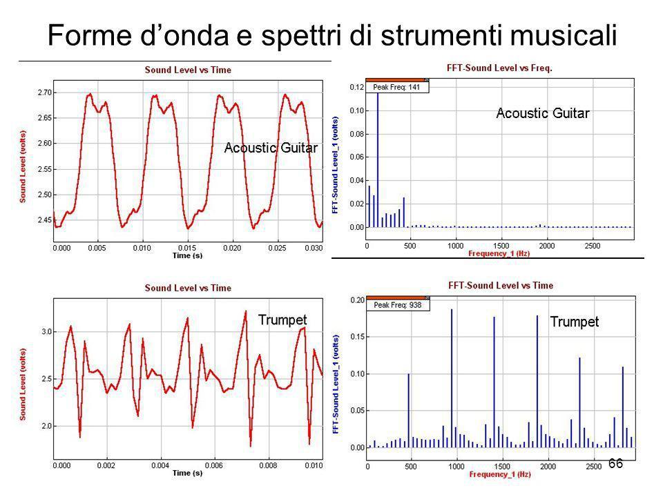 Forme d'onda e spettri di strumenti musicali