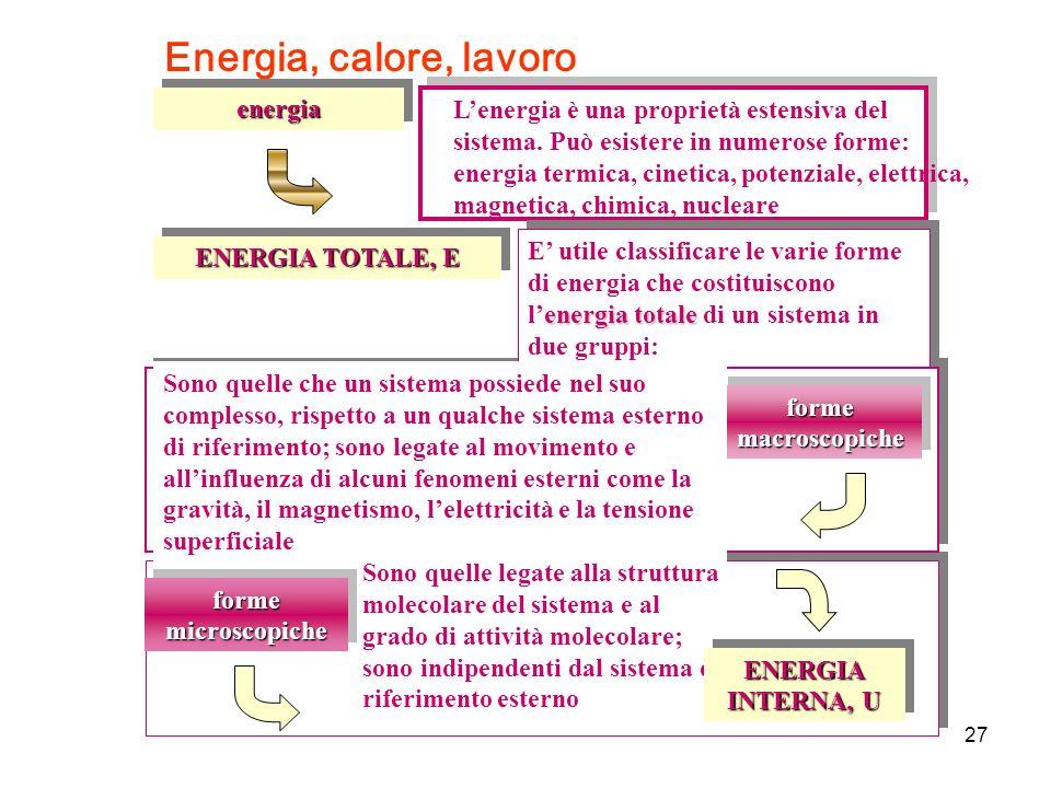 Energia, calore, lavoro energia