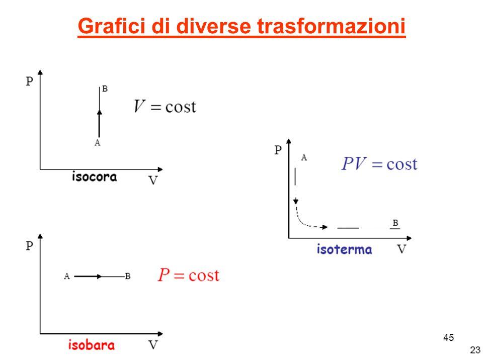 Grafici di diverse trasformazioni