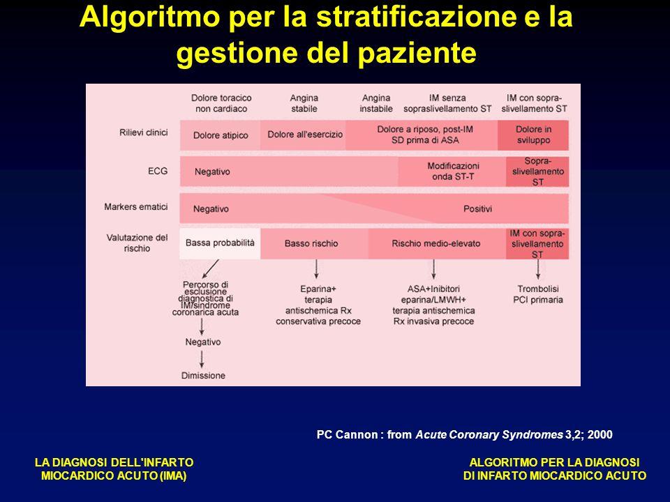 Algoritmo per la stratificazione e la gestione del paziente