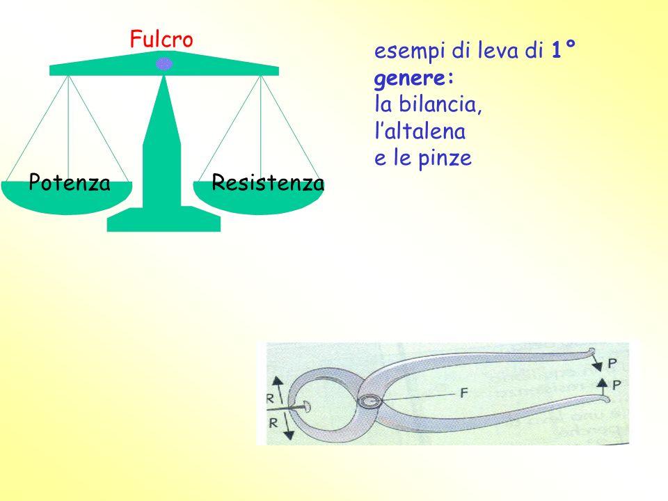 Fulcro esempi di leva di 1° genere: la bilancia, l'altalena e le pinze Potenza Resistenza