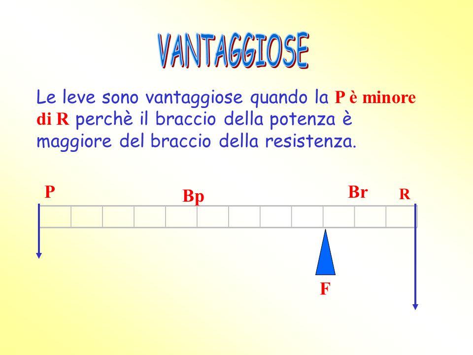 VANTAGGIOSE Le leve sono vantaggiose quando la P è minore di R perchè il braccio della potenza è maggiore del braccio della resistenza.