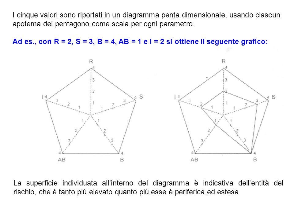 I cinque valori sono riportati in un diagramma penta dimensionale, usando ciascun apotema del pentagono come scala per ogni parametro.