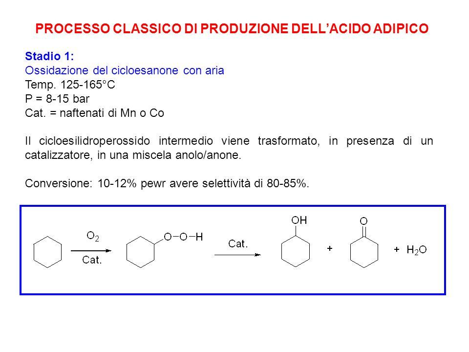 PROCESSO CLASSICO DI PRODUZIONE DELL'ACIDO ADIPICO