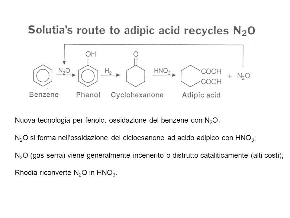 Nuova tecnologia per fenolo: ossidazione del benzene con N2O;