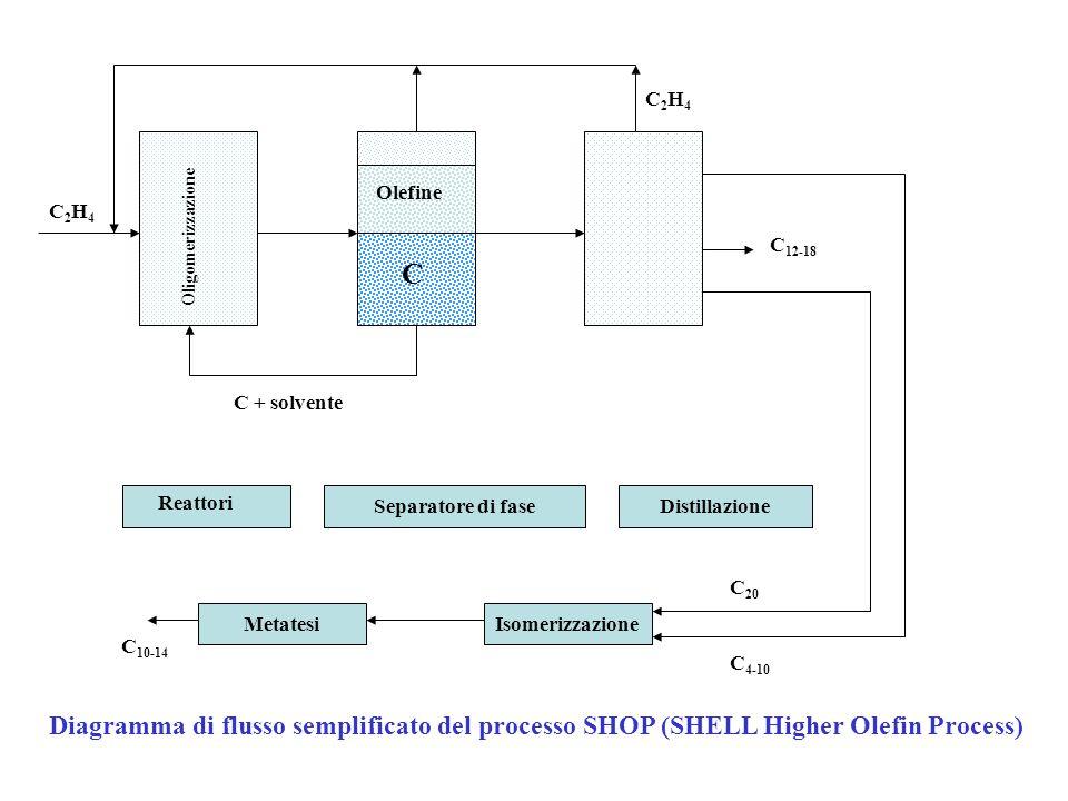 C2H4 Olefine. C2H4. Oligomerizzazione. C12-18. C. C + solvente. Reattori. Separatore di fase.