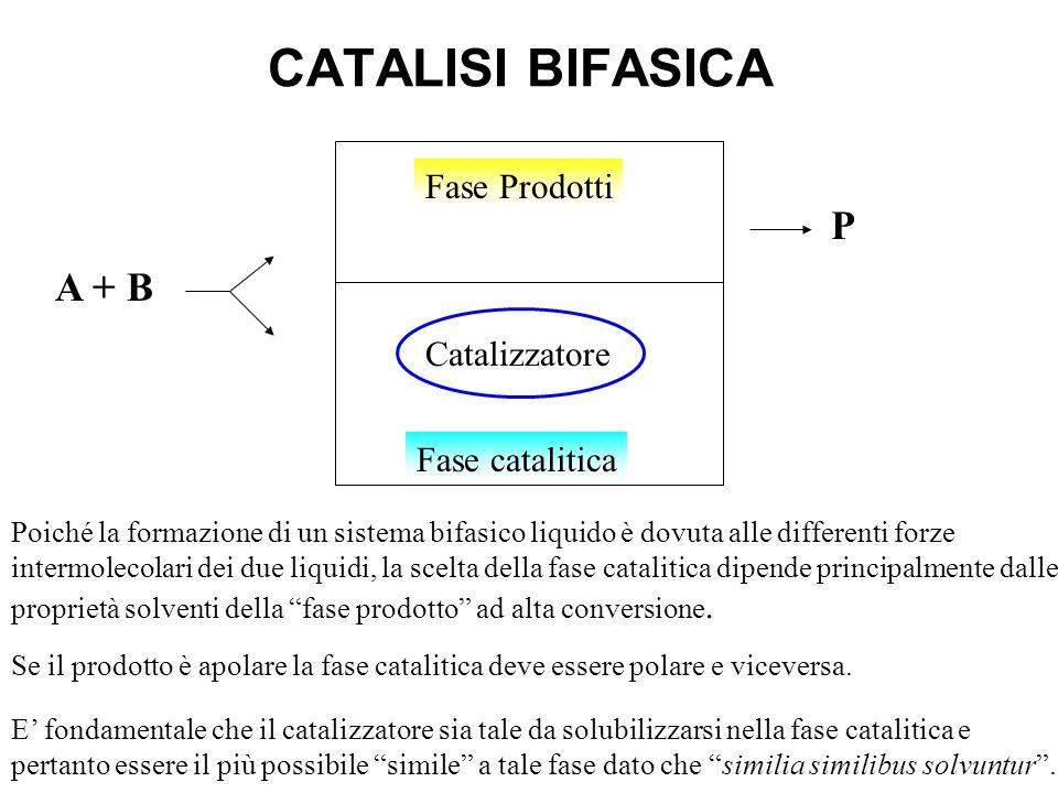 CATALISI BIFASICA P A + B Fase Prodotti Catalizzatore Fase catalitica