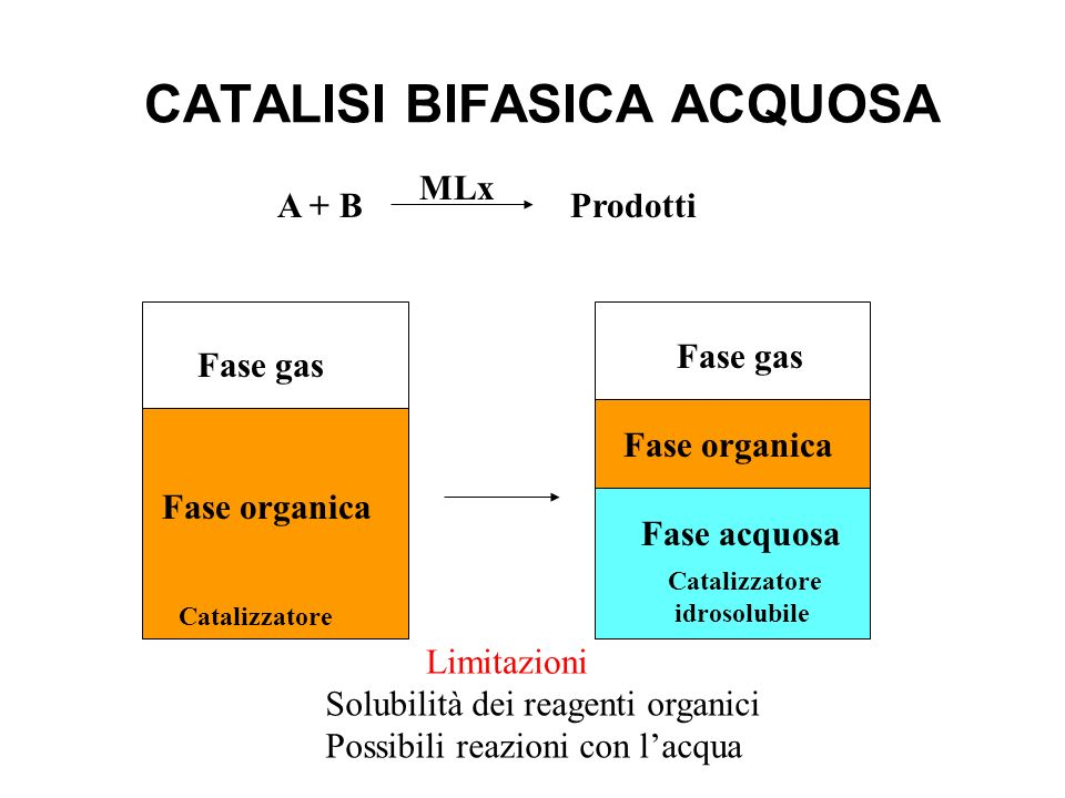 CATALISI BIFASICA ACQUOSA