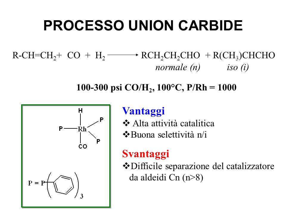 PROCESSO UNION CARBIDE